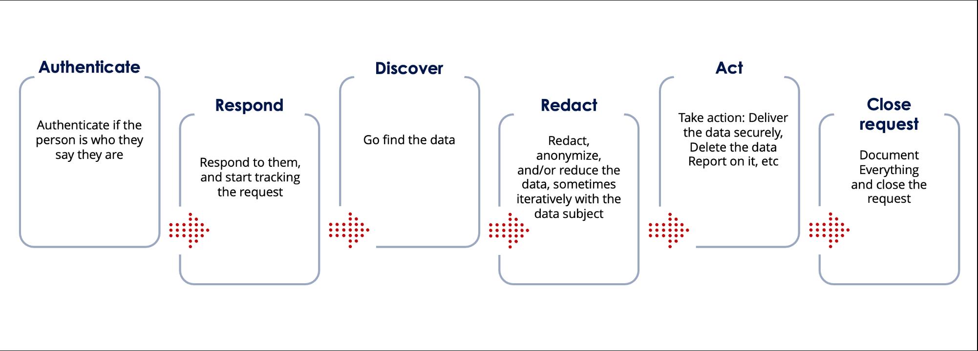 DSAR response workflow